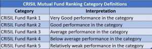 CRISIL RANKING mutual fund